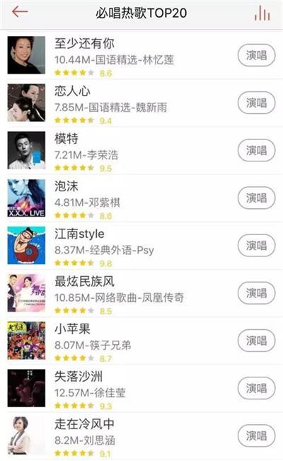 必唱热歌TOP20—你所唱的在榜上吗?