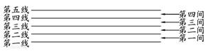 【唱吧小讲堂第3期】五线谱的基本知识