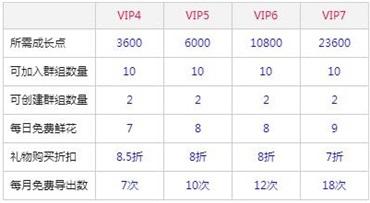 唱吧VIP会员等级怎么升级,不同等级的会员都有哪些特权